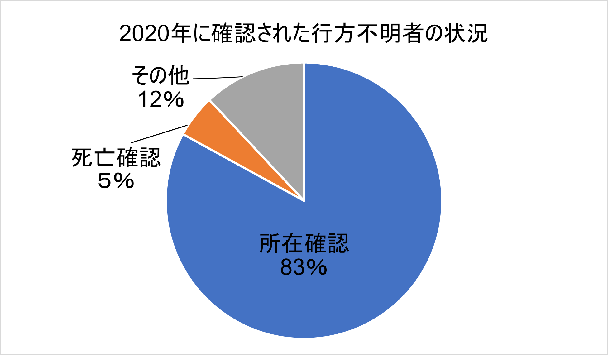 2020年に確認された行方不明者の状況
